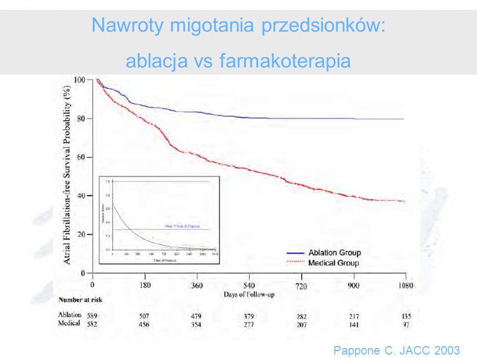 Pappone C. JACC 2003 Nawroty migotania przedsionków: ablacja vs farmakoterapia