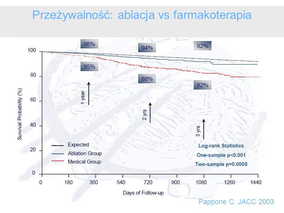 Przeżywalność: ablacja vs farmakoterapia Pappone C. JACC 2003