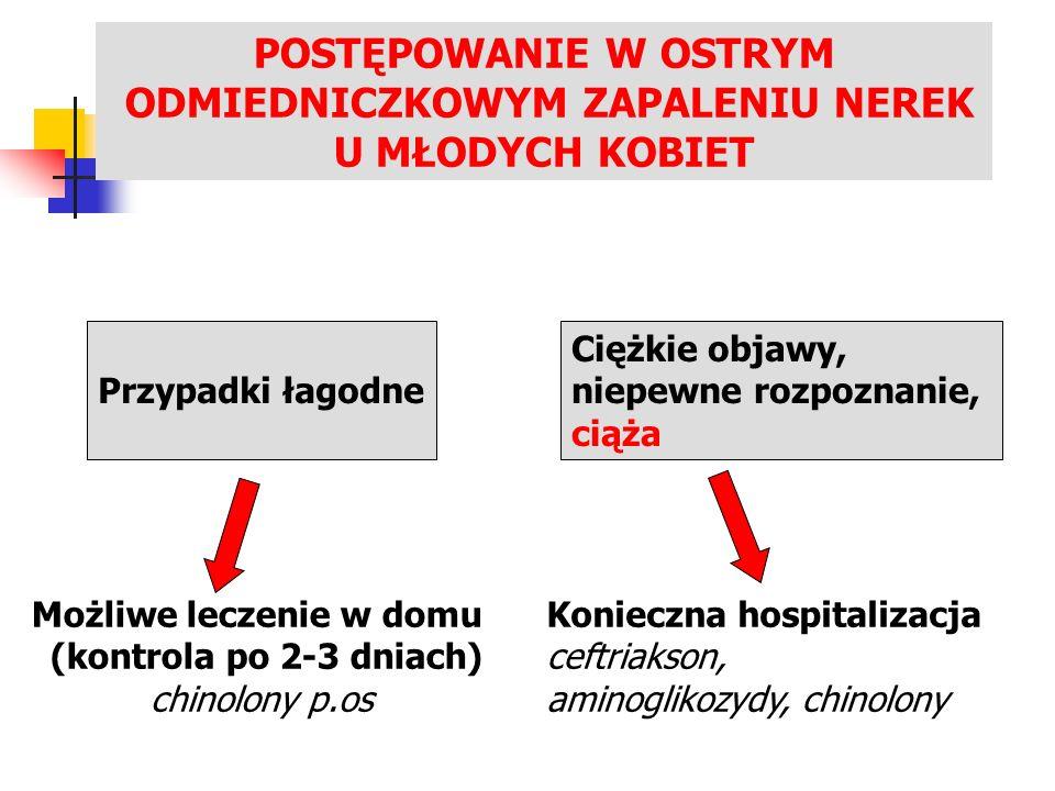 LECZENIE ZAKAŻEŃ UKŁADU MOCZOWEGO POSTĘPOWANIE W OSTRYM ODMIEDNICZKOWYM ZAPALENIU NEREK U MŁODYCH KOBIET Przypadki łagodne Ciężkie objawy, niepewne rozpoznanie, ciąża Możliwe leczenie w domu (kontrola po 2-3 dniach) chinolony p.os Konieczna hospitalizacja ceftriakson, aminoglikozydy, chinolony