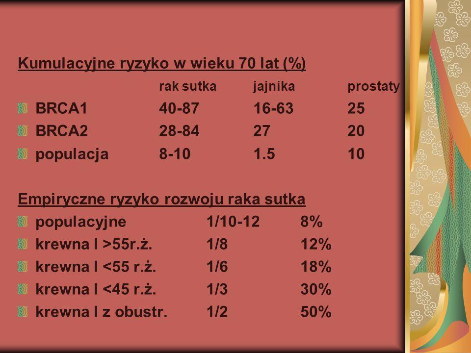 Kumulacyjne ryzyko w wieku 70 lat (%) rak sutka jajnikaprostaty BRCA140-8716-6325 BRCA228-842720 populacja8-101.510 Empiryczne ryzyko rozwoju raka sut