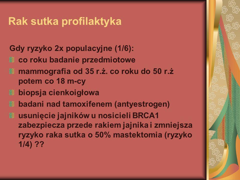 Rak sutka profilaktyka Gdy ryzyko 2x populacyjne (1/6): co roku badanie przedmiotowe mammografia od 35 r.ż. co roku do 50 r.ż potem co 18 m-cy biopsja