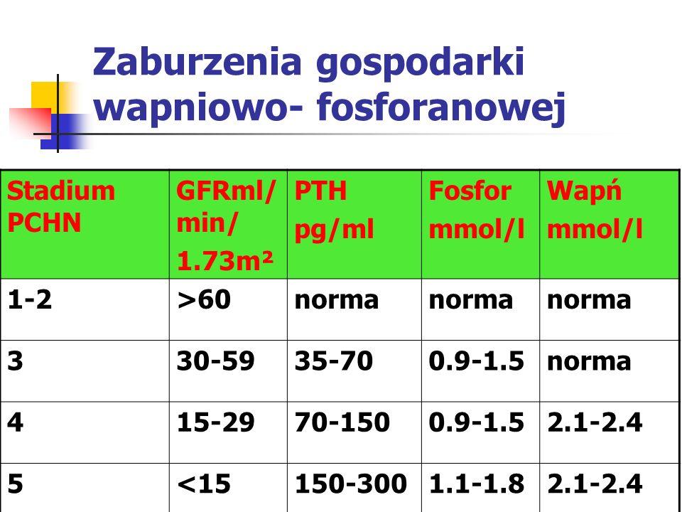 Zaburzenia gospodarki wapniowo- fosforanowej Stadium PCHN GFRml/ min/ 1.73m² PTH pg/ml Fosfor mmol/l Wapń mmol/l 1-2>60norma 330-5935-700.9-1.5norma 4