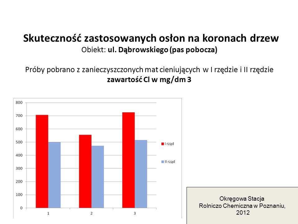 Skuteczność zastosowanych osłon na koronach drzew Obiekt: ul. Dąbrowskiego (pas pobocza) Próby pobrano z zanieczyszczonych mat cieniujących w I rzędzi