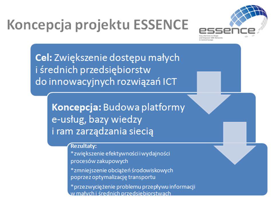 Środek komunikacji między partnerami eKatalog produktów i usług Wspomaga proces modelowania eUsług Optymalizacja procesów zakupowych Ocena wydajności procesów Planowanie procesu rozproszonej dystrybucji Zagregowane planowanie transportu Obsługa zastrzeżeń/reklamacji Transformacja dokumentów eUsługa E-usługi ESSENCE