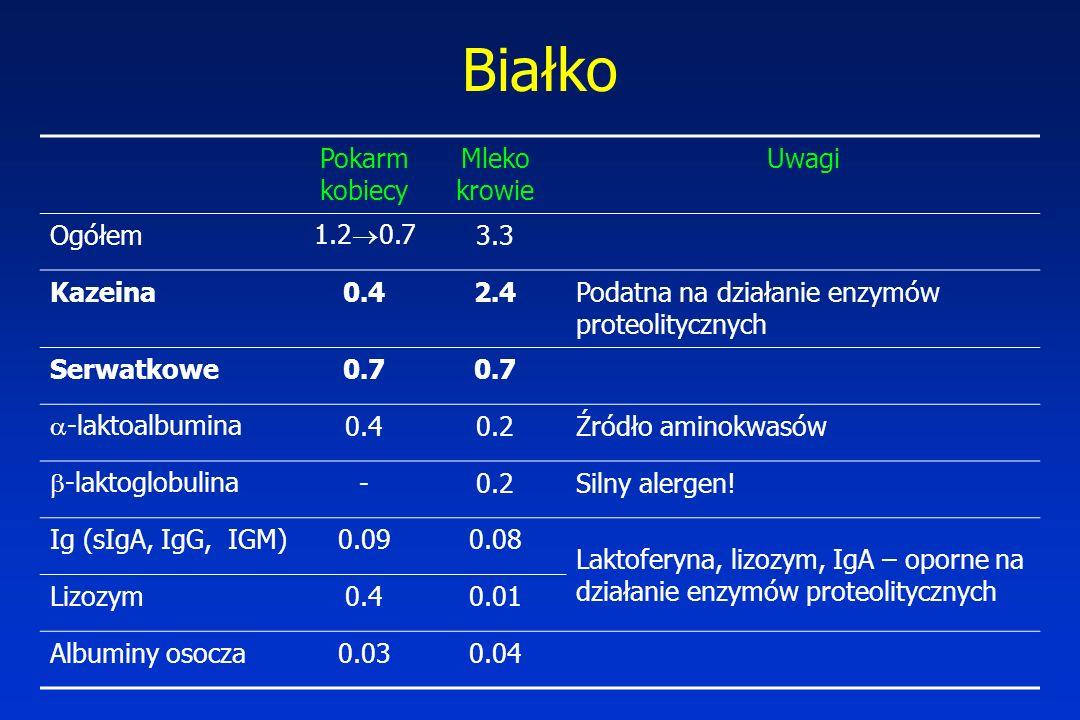 Białko Pokarm kobiecy Mleko krowie Uwagi Ogółem 1.2  0.7 3.3 Kazeina0.42.4Podatna na działanie enzymów proteolitycznych Serwatkowe0.7  -laktoalbumina 0.40.2Źródło aminokwasów  -laktoglobulina -0.2Silny alergen.