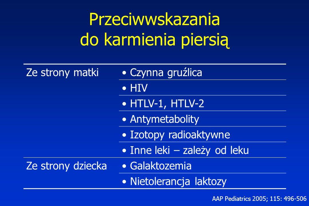 Przeciwwskazania do karmienia piersią Ze strony matki Czynna gruźlica HIV HTLV-1, HTLV-2 Antymetabolity Izotopy radioaktywne Inne leki – zależy od leku Ze strony dziecka Galaktozemia Nietolerancja laktozy AAP Pediatrics 2005; 115: 496-506