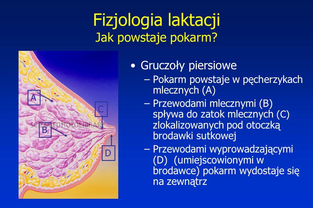Fizjologia laktacji Odruch wytwarzania pokarmu –Prolaktynowy Odruch uwalniania pokarmu –Oksytocynowy