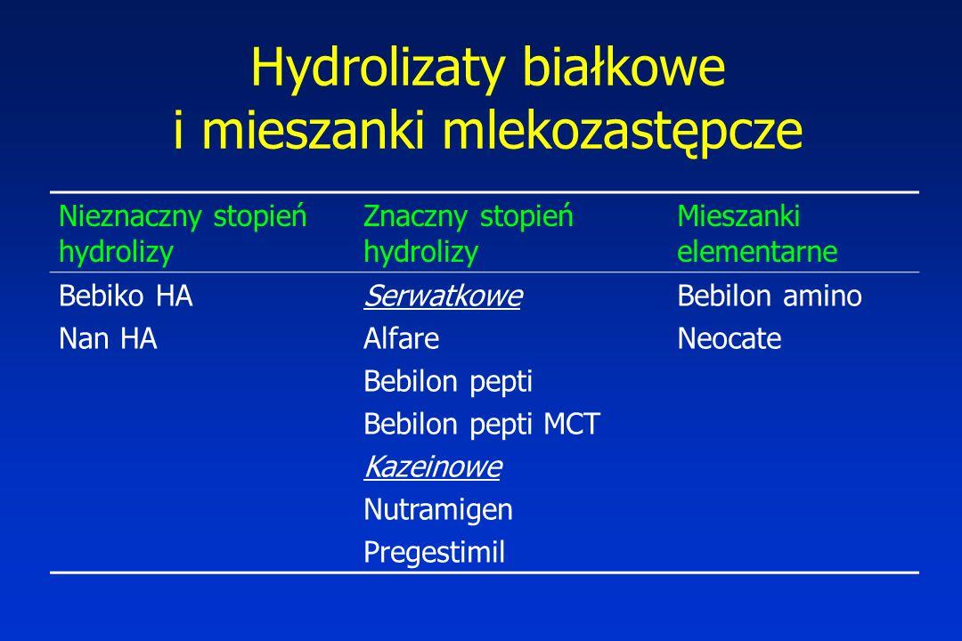 Hydrolizaty białkowe i mieszanki mlekozastępcze Nieznaczny stopień hydrolizy Znaczny stopień hydrolizy Mieszanki elementarne Bebiko HA Nan HA Serwatkowe Alfare Bebilon pepti Bebilon pepti MCT Kazeinowe Nutramigen Pregestimil Bebilon amino Neocate