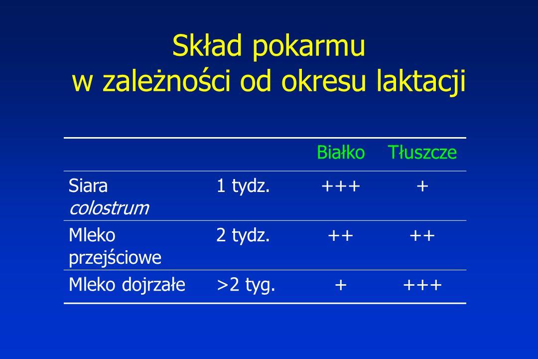 Skład pokarmu w zależności od okresu laktacji BiałkoTłuszcze Siara colostrum 1 tydz.++++ Mleko przejściowe 2 tydz.++ Mleko dojrzałe>2 tyg.++++