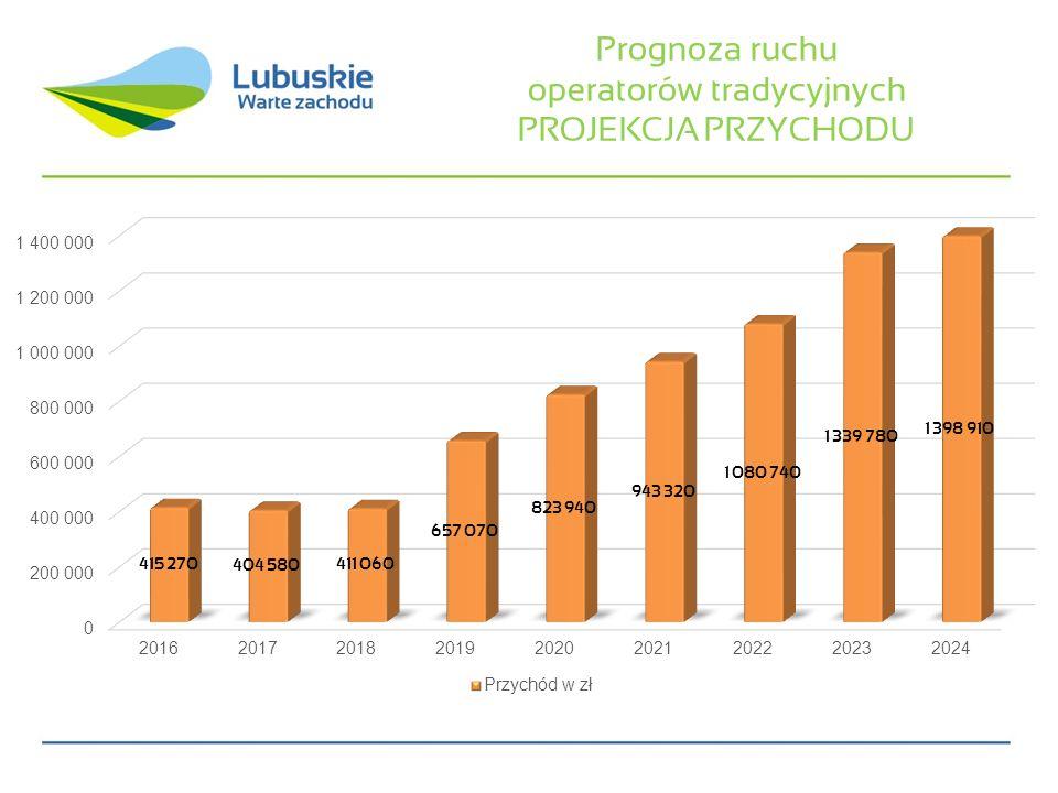 Prognoza ruchu operatorów tradycyjnych PROJEKCJA PRZYCHODU