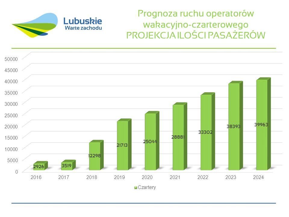 Prognoza ruchu operatorów wakacyjno-czarterowego PROJEKCJA ILOŚCI PASAŻERÓW