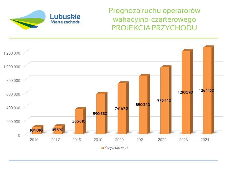 Prognoza ruchu operatorów wakacyjno-czarterowego PROJEKCJA PRZYCHODU