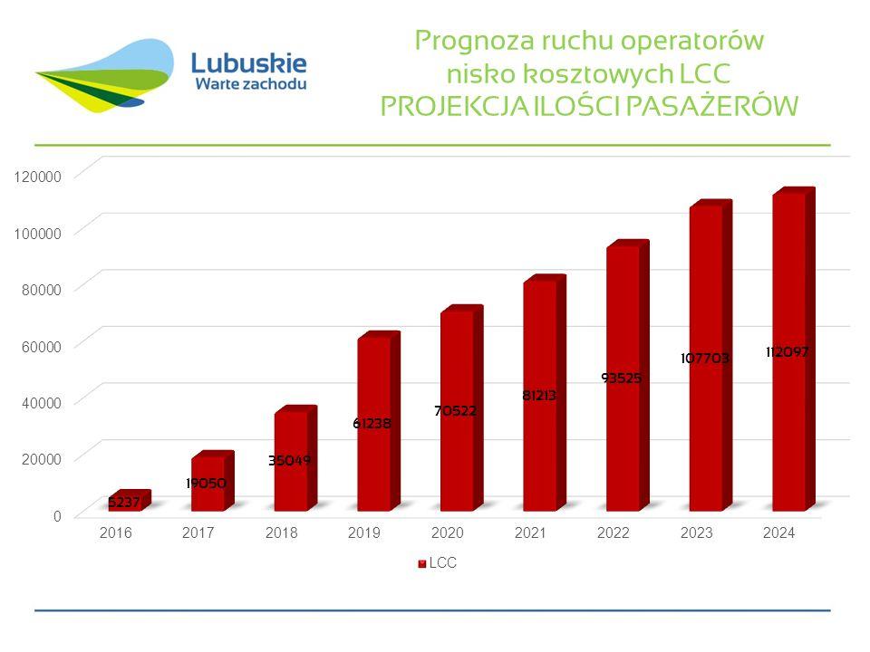 Prognoza ruchu operatorów nisko kosztowych LCC PROJEKCJA ILOŚCI PASAŻERÓW
