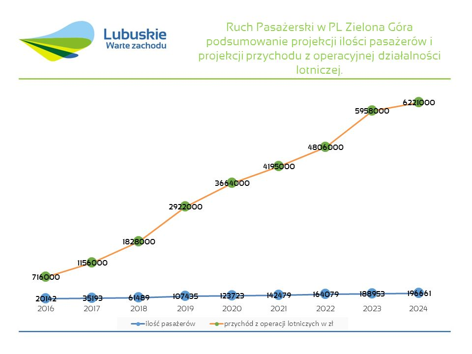 Ruch Pasażerski w PL Zielona Góra podsumowanie projekcji ilości pasażerów i projekcji przychodu z operacyjnej działalności lotniczej.