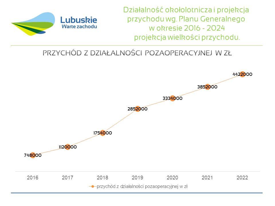 Działalność okołolotnicza i projekcja przychodu wg. Planu Generalnego w okresie 2016 - 2024 projekcja wielkości przychodu.