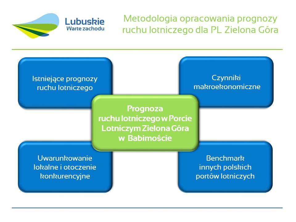 Metodologia opracowania prognozy ruchu lotniczego dla PL Zielona Góra Istniejące prognozy ruchu lotniczego Istniejące prognozy ruchu lotniczego Uwarun