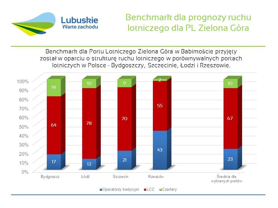 Obszar oddziaływania wpływający na ruch lotniczy w PL Zielona Góra na tle portów benchmarkowych