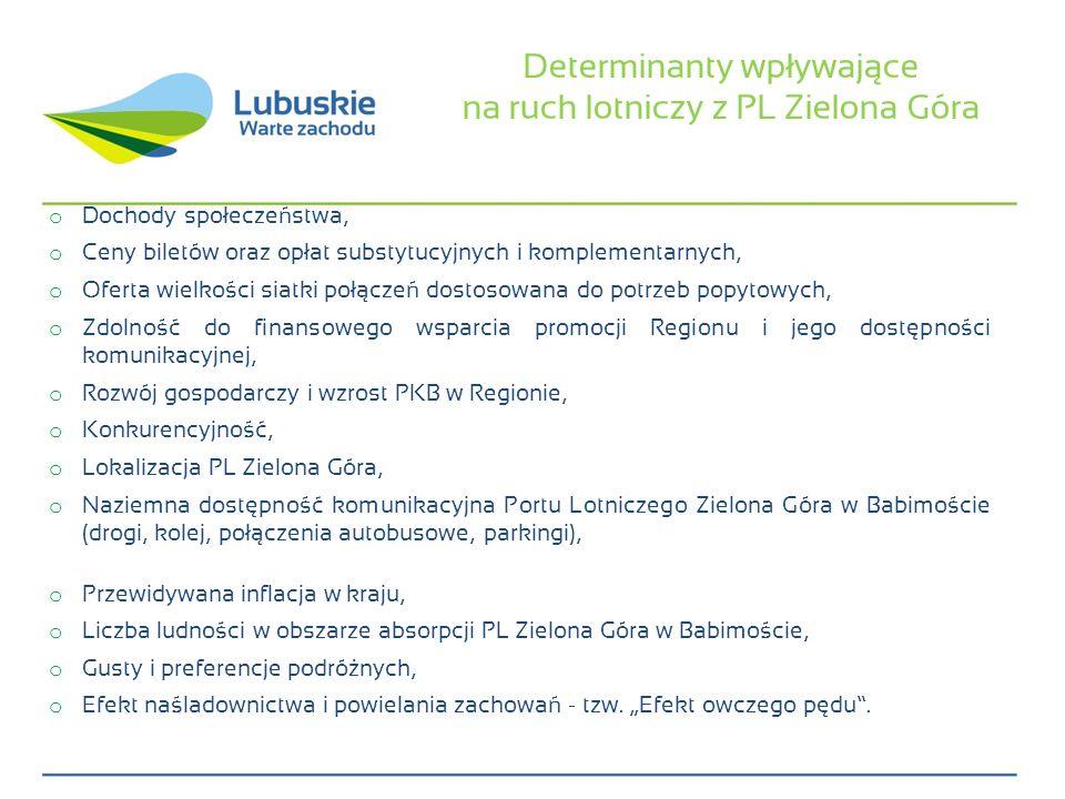 Determinanty wpływające na ruch lotniczy z PL Zielona Góra o Dochody społeczeństwa, o Ceny biletów oraz opłat substytucyjnych i komplementarnych, o Of