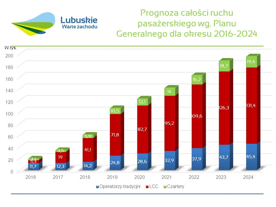 Prognoza całości ruchu pasażerskiego wg. Planu Generalnego dla okresu 2016-2024