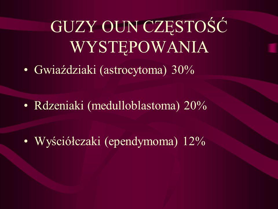 GUZY OUN CZĘSTOŚĆ WYSTĘPOWANIA Gwiaździaki (astrocytoma) 30% Rdzeniaki (medulloblastoma) 20% Wyściółczaki (ependymoma) 12%