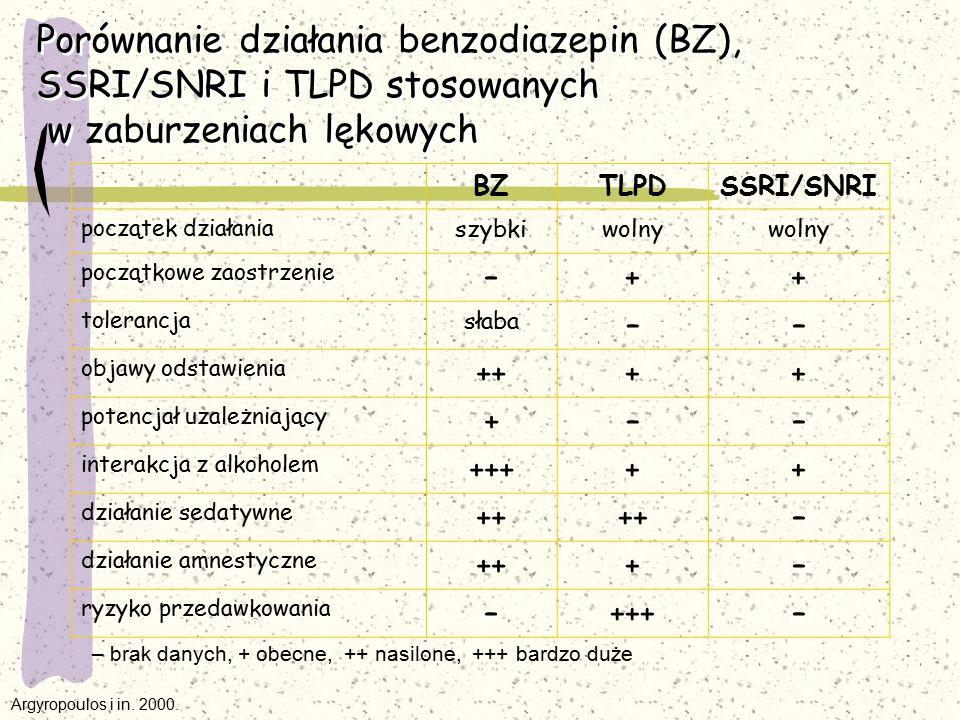 Porównanie działania benzodiazepin (BZ), SSRI/SNRI i TLPD stosowanych w zaburzeniach lękowych BZTLPDSSRI/SNRI początek działania szybkiwolny początkow