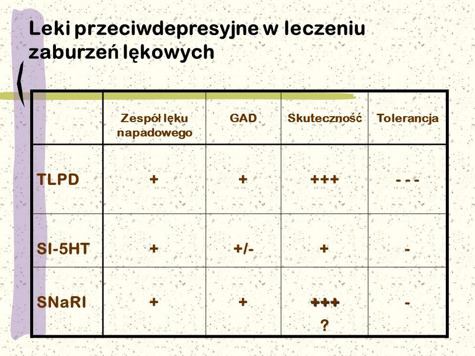 Leki przeciwdepresyjne w leczeniu zaburze ń l ę kowych Zespó ł l ę ku napadowego GADSkuteczno ść Tolerancja TLPD+++++- - - SI-5HT++/-+- SNaRI+++++ ? -