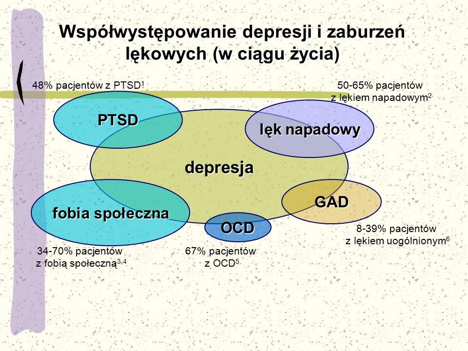 depresja Współwystępowanie depresji i zaburzeń lękowych (w ciągu życia) PTSD fobia społeczna GAD lęk napadowy OCD 48% pacjentów z PTSD 1 34-70% pacjen