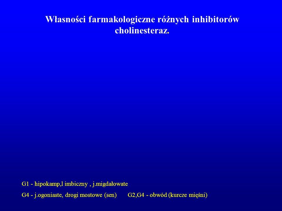 Własności farmakologiczne różnych inhibitorów cholinesteraz. G1 - hipokamp,l imbiczny, j.migdałowate G4 - j.ogoniaste, drogi mostowe (sen) G2,G4 - obw