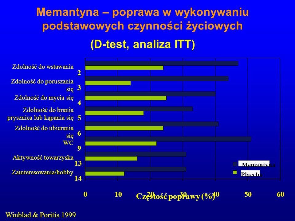 Memantyna – poprawa w wykonywaniu podstawowych czynności życiowych (D-test, analiza ITT) Winblad & Poritis 1999 0102030405060 2 3 4 5 6 9 13 14 Często
