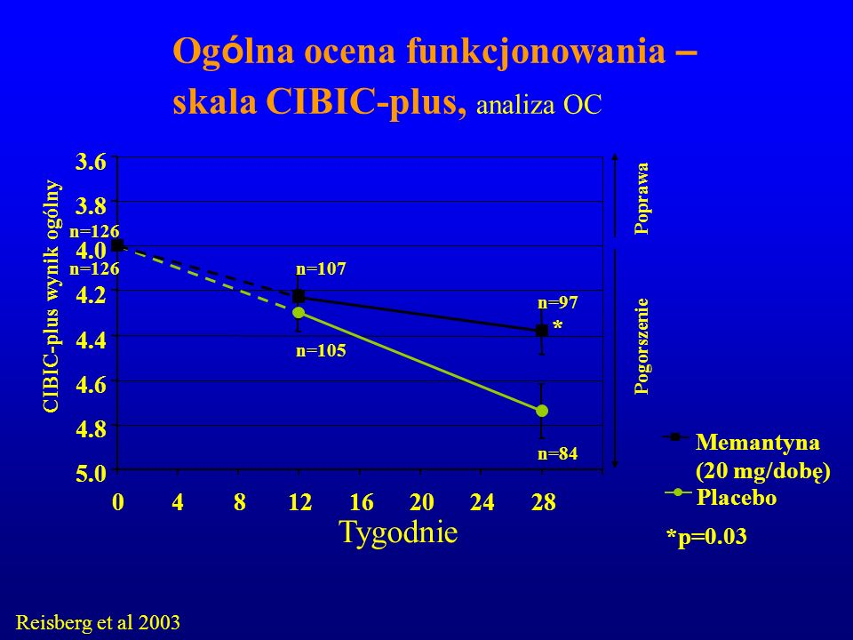 Og ó lna ocena funkcjonowania – skala CIBIC-plus, analiza OC Reisberg et al 2003 Placebo Memantyna (20 mg/dobę) *p=0.03 3.6 3.8 4.0 4.2 4.4 4.6 4.8 5.