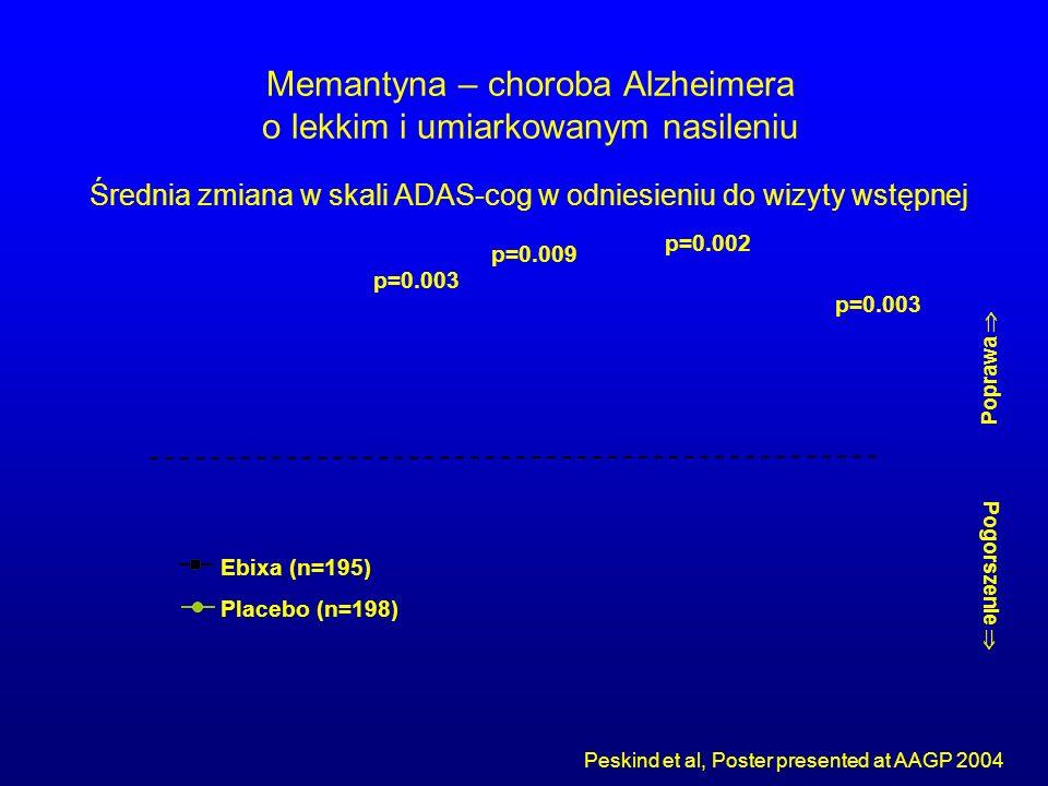 Memantyna – choroba Alzheimera o lekkim i umiarkowanym nasileniu Peskind et al, Poster presented at AAGP 2004 Poprawa  Pogorszenie  p=0.003 p=0.009
