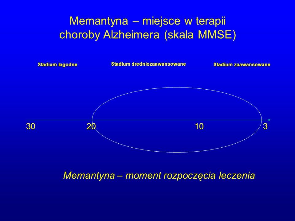 Memantyna – miejsce w terapii choroby Alzheimera (skala MMSE) 303 Memantyna – moment rozpoczęcia leczenia 2010 Stadium łagodne Stadium średniozaawanso