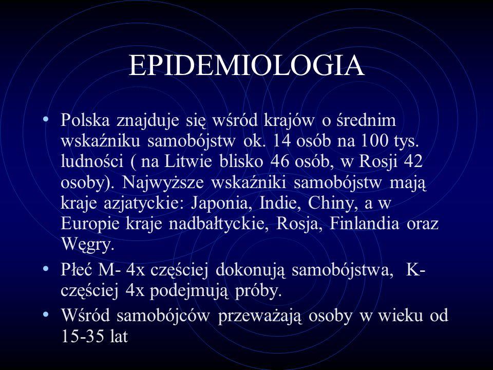 EPIDEMIOLOGIA Polska znajduje się wśród krajów o średnim wskaźniku samobójstw ok.