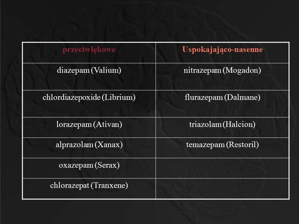 przeciwlękoweUspokajająco-nasenne diazepam (Valium)nitrazepam (Mogadon) chlordiazepoxide (Librium)flurazepam (Dalmane) lorazepam (Ativan)triazolam (Ha