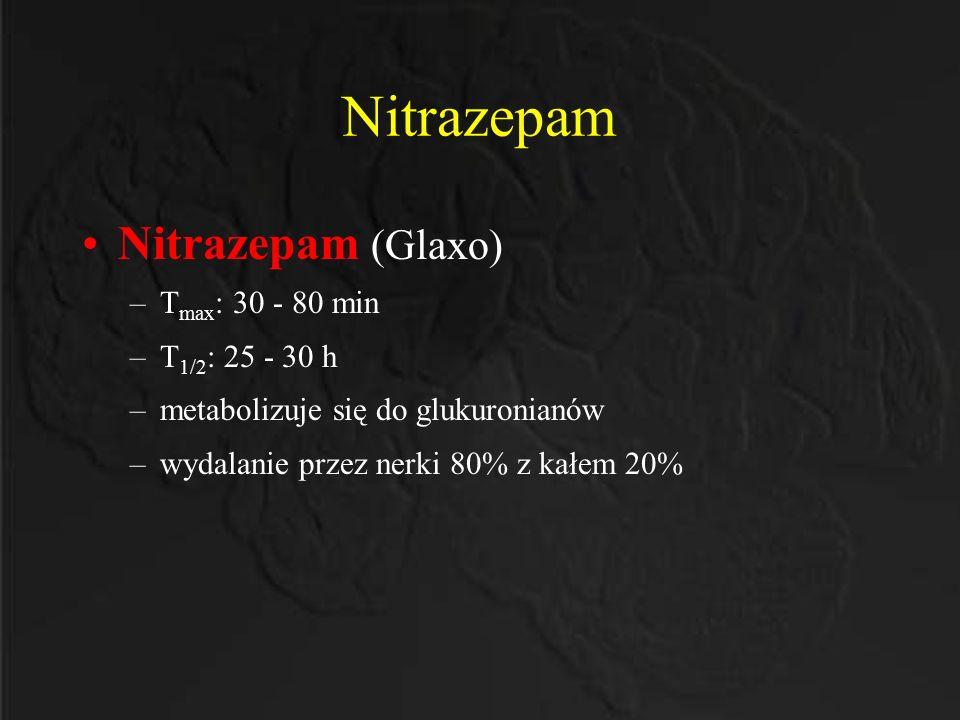 Nitrazepam Nitrazepam (Glaxo) –T max : 30 - 80 min –T 1/2 : 25 - 30 h –metabolizuje się do glukuronianów –wydalanie przez nerki 80% z kałem 20%