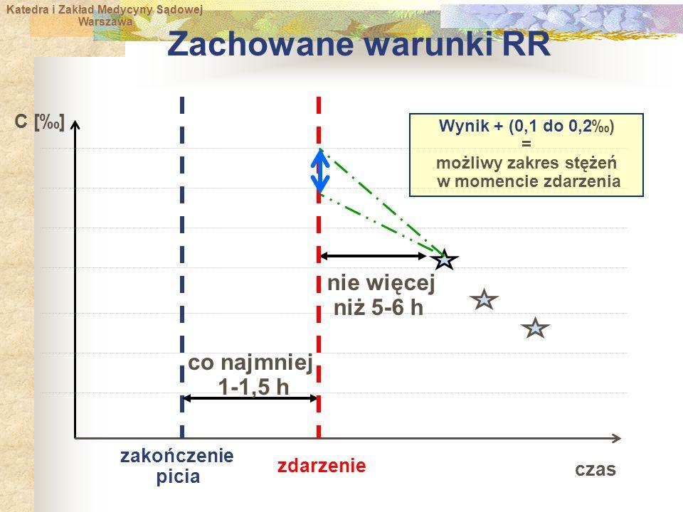 Katedra i Zakład Medycyny Sądowej Warszawa Warszawa czas C [‰] zakończenie picia co najmniej 1-1,5 h nie więcej niż 5-6 h zdarzenie Wynik + (0,1 do 0,2‰) = możliwy zakres stężeń w momencie zdarzenia Zachowane warunki RR