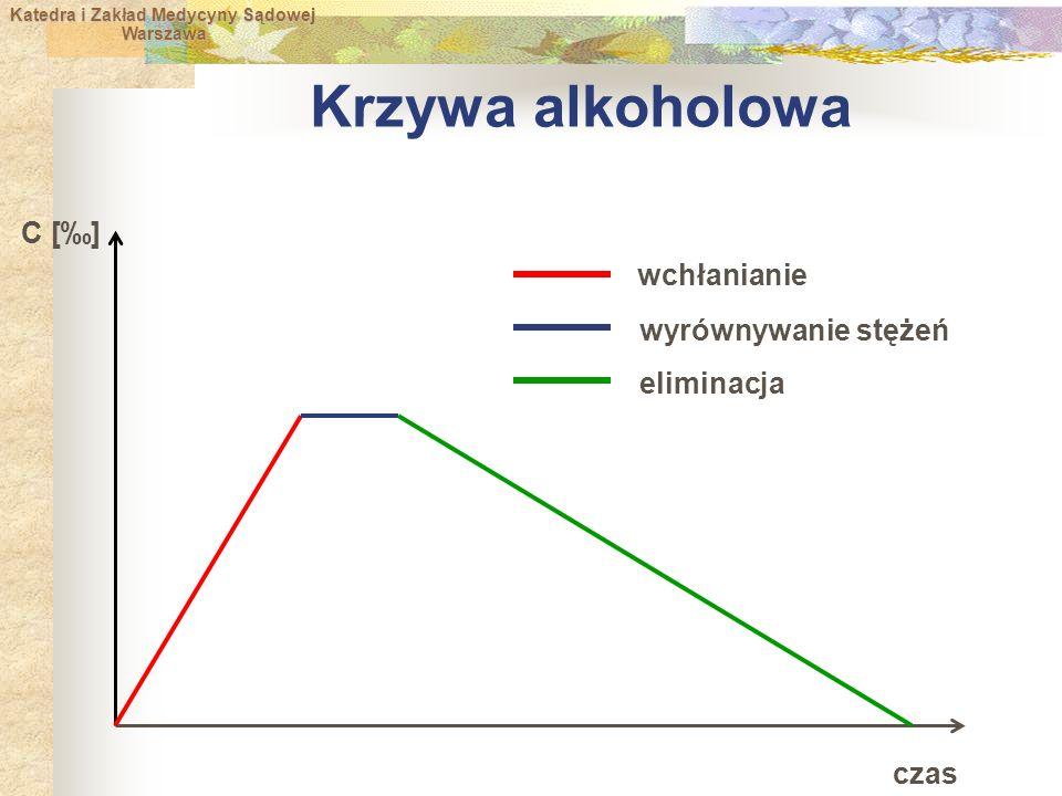 Katedra i Zakład Medycyny Sądowej Warszawa Warszawa Krzywa alkoholowa czas C [‰] wchłanianie wyrównywanie stężeń eliminacja