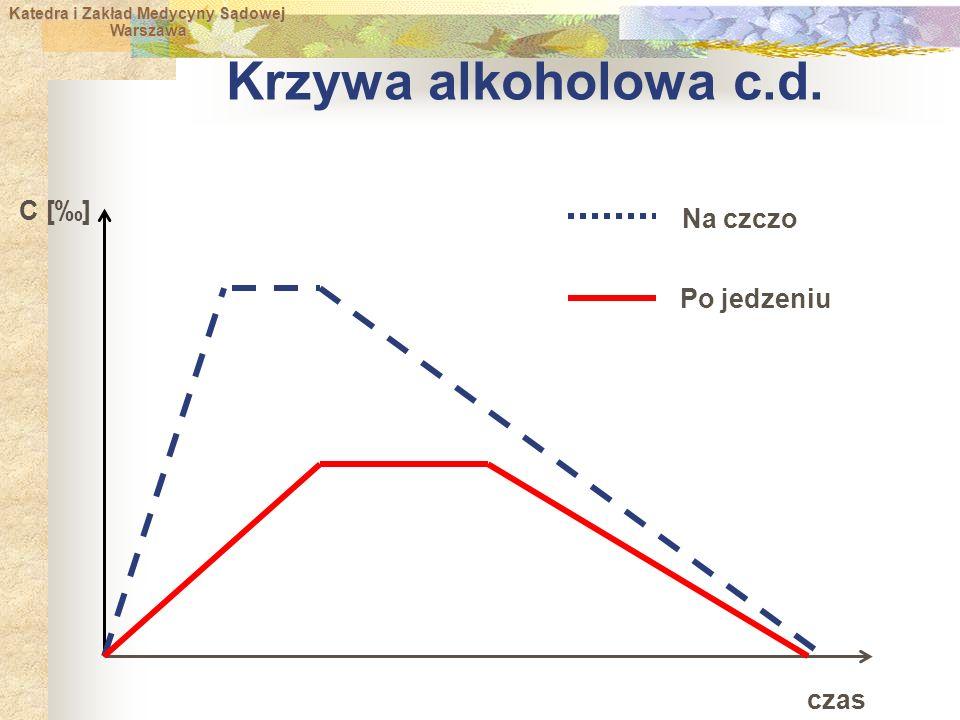 Katedra i Zakład Medycyny Sądowej Warszawa Warszawa Krzywa alkoholowa c.d.