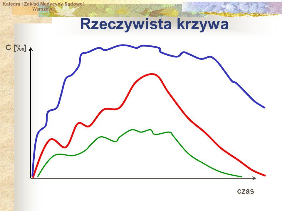 Katedra i Zakład Medycyny Sądowej Warszawa Warszawa Rzeczywista krzywa czas C [‰]