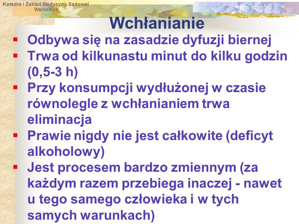 Katedra i Zakład Medycyny Sądowej Warszawa Warszawa Wchłanianie  Odbywa się na zasadzie dyfuzji biernej  Trwa od kilkunastu minut do kilku godzin (0,5-3 h)  Przy konsumpcji wydłużonej w czasie równolegle z wchłanianiem trwa eliminacja  Prawie nigdy nie jest całkowite (deficyt alkoholowy)  Jest procesem bardzo zmiennym (za każdym razem przebiega inaczej - nawet u tego samego człowieka i w tych samych warunkach)