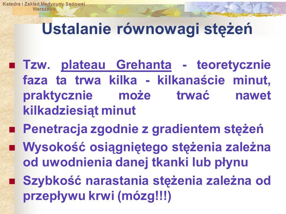 Katedra i Zakład Medycyny Sądowej Warszawa Warszawa Ustalanie równowagi stężeń Tzw.
