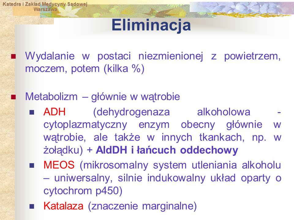 Katedra i Zakład Medycyny Sądowej Warszawa Warszawa Eliminacja Wydalanie w postaci niezmienionej z powietrzem, moczem, potem (kilka %) Metabolizm – głównie w wątrobie ADH (dehydrogenaza alkoholowa - cytoplazmatyczny enzym obecny głównie w wątrobie, ale także w innych tkankach, np.