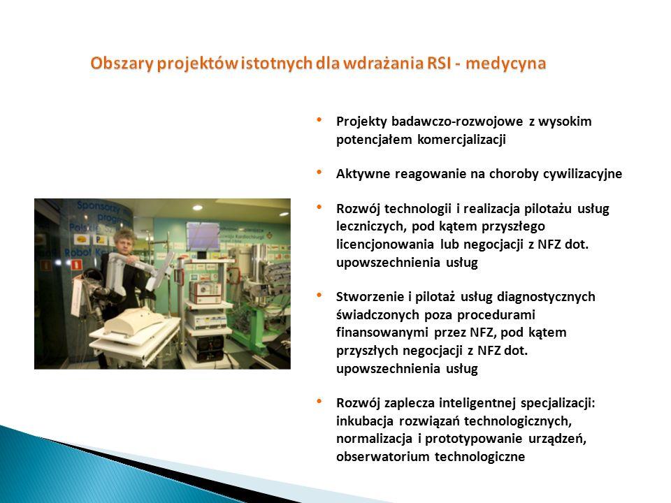 Projekty badawczo-rozwojowe z wysokim potencjałem komercjalizacji Aktywne reagowanie na choroby cywilizacyjne Rozwój technologii i realizacja pilotażu