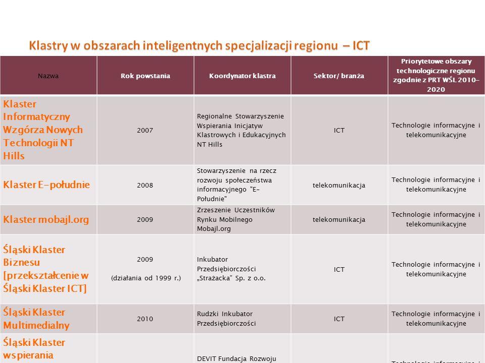 NazwaRok powstaniaKoordynator klastraSektor/ branża Priorytetowe obszary technologiczne regionu zgodnie z PRT WŚL 2010- 2020 Klaster Informatyczny Wzg