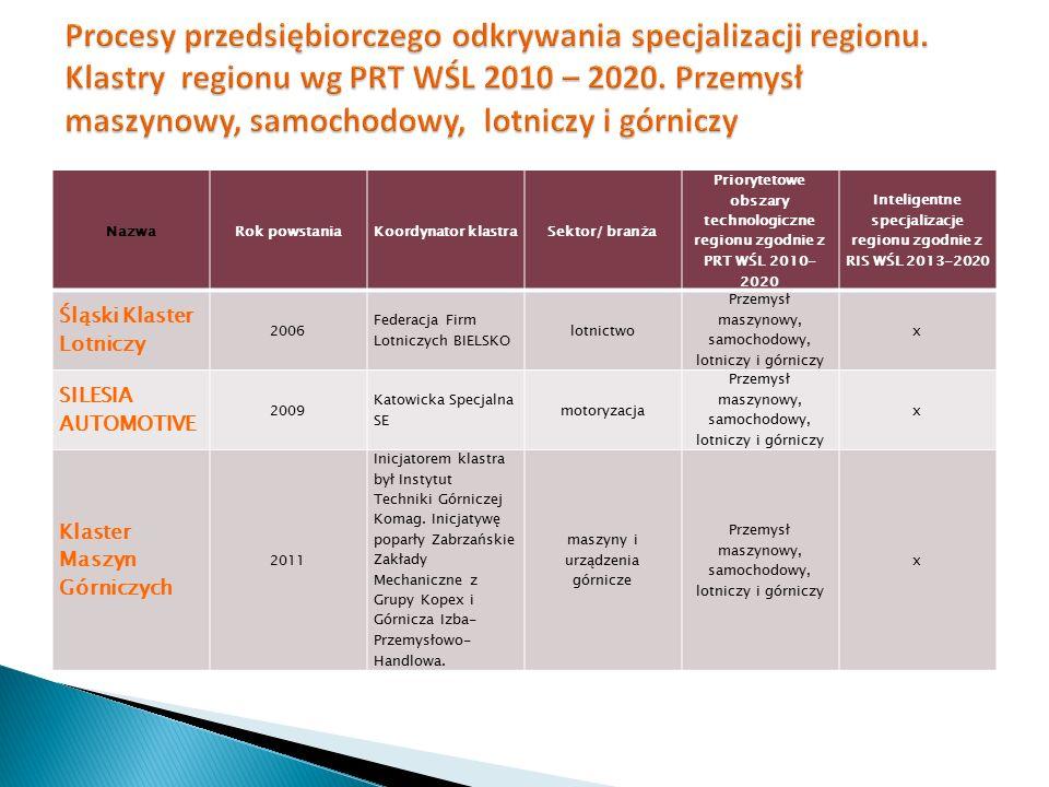 NazwaRok powstaniaKoordynator klastraSektor/ branża Priorytetowe obszary technologiczne regionu zgodnie z PRT WŚL 2010- 2020 Inteligentne specjalizacj