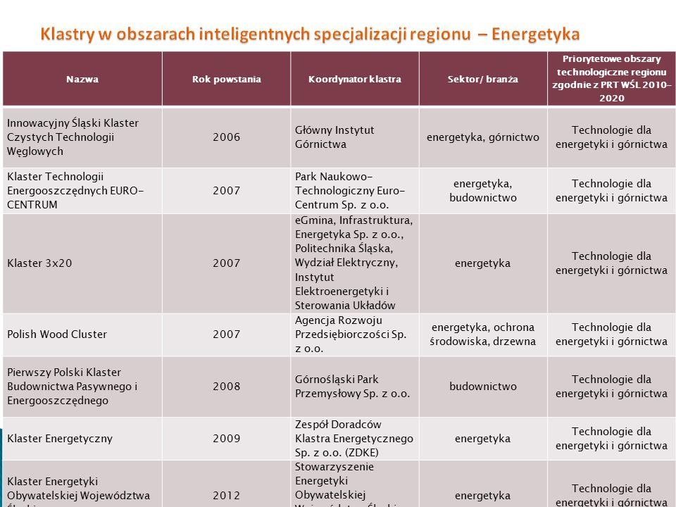 NazwaRok powstaniaKoordynator klastraSektor/ branża Priorytetowe obszary technologiczne regionu zgodnie z PRT WŚL 2010- 2020 Innowacyjny Śląski Klaste