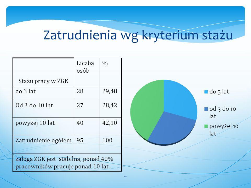 10 Zatrudnienia wg kryterium stażu Stażu pracy w ZGK Liczba osób % do 3 lat2829,48 Od 3 do 10 lat2728,42 powyżej 10 lat4042,10 Zatrudnienie ogółem9510