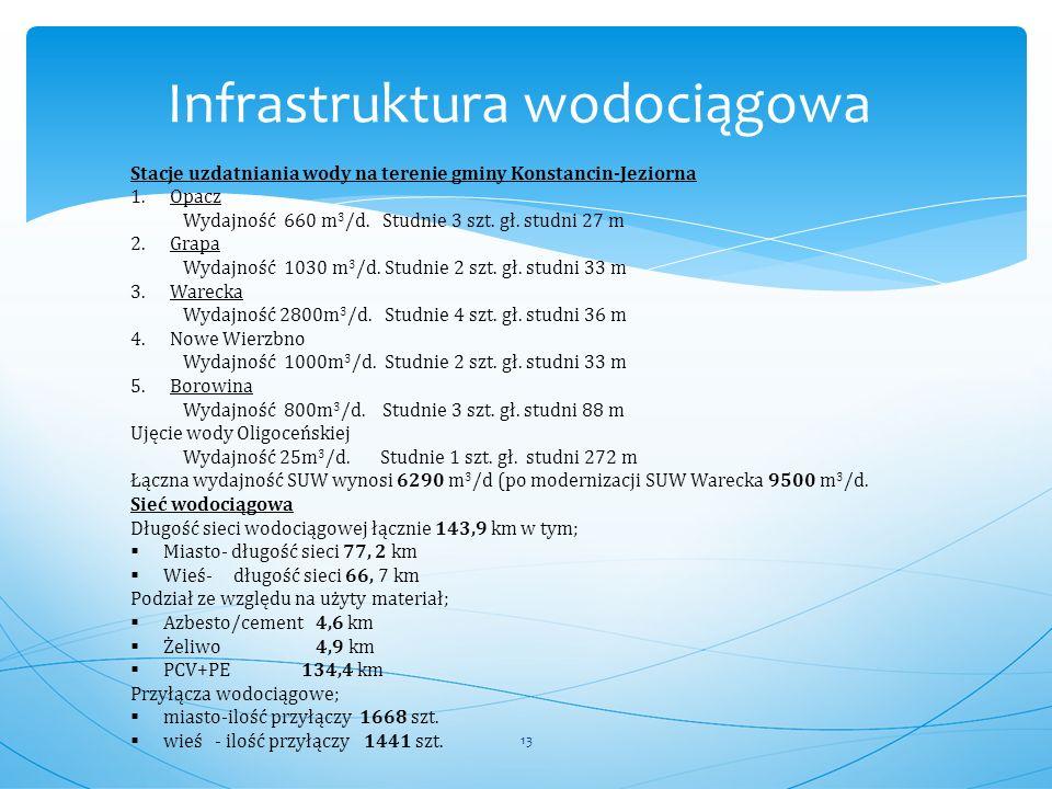 Infrastruktura wodociągowa Stacje uzdatniania wody na terenie gminy Konstancin-Jeziorna 1.Opacz Wydajność 660 m 3 /d. Studnie 3 szt. gł. studni 27 m 2