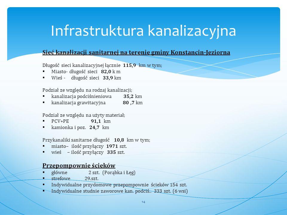 Infrastruktura kanalizacyjna Sieć kanalizacji sanitarnej na terenie gminy Konstancin-Jeziorna Długość sieci kanalizacyjnej łącznie 115,9 km w tym;  M