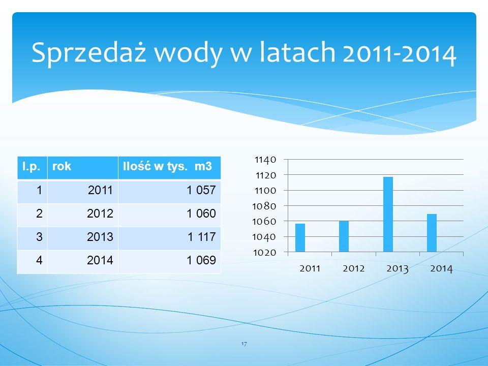 Sprzedaż wody w latach 2011-2014 17 l.p.rokIlość w tys. m3 120111 057 220121 060 320131 117 420141 069